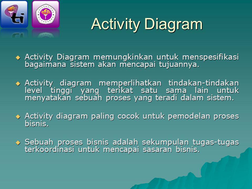 Activity Diagram  Activity Diagram memungkinkan untuk menspesifikasi bagaimana sistem akan mencapai tujuannya.