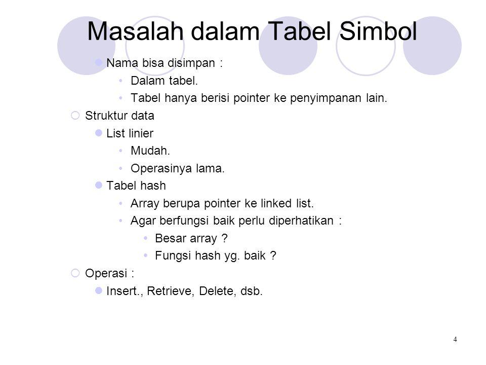4 Masalah dalam Tabel Simbol Nama bisa disimpan : Dalam tabel. Tabel hanya berisi pointer ke penyimpanan lain.  Struktur data List linier Mudah. Oper