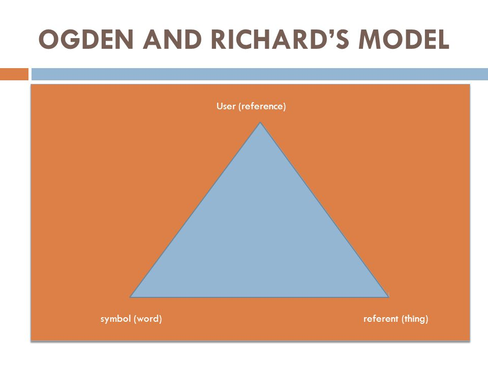 OGDEN AND RICHARD'S MODEL User (reference) symbol (word) referent (thing) User (reference) symbol (word) referent (thing)