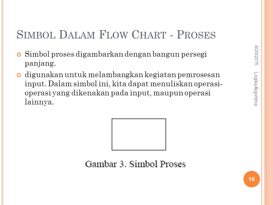 S IMBOL D ALAM F LOW C HART - P ROSES Simbol proses digambarkan dengan bangun persegi panjang. digunakan untuk melambangkan kegiatan pemrosesan input.