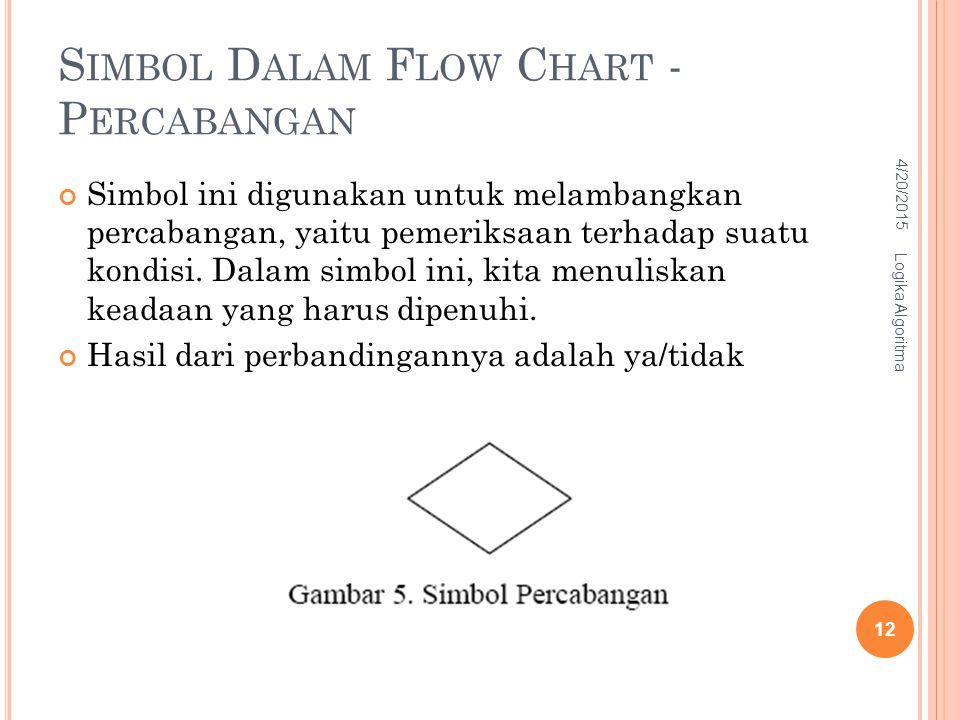 S IMBOL D ALAM F LOW C HART - P ERCABANGAN Simbol ini digunakan untuk melambangkan percabangan, yaitu pemeriksaan terhadap suatu kondisi. Dalam simbol