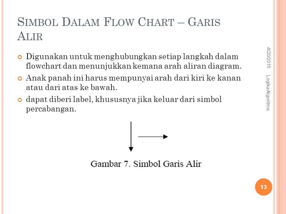 S IMBOL D ALAM F LOW C HART – G ARIS A LIR Digunakan untuk menghubungkan setiap langkah dalam flowchart dan menunjukkan kemana arah aliran diagram. An