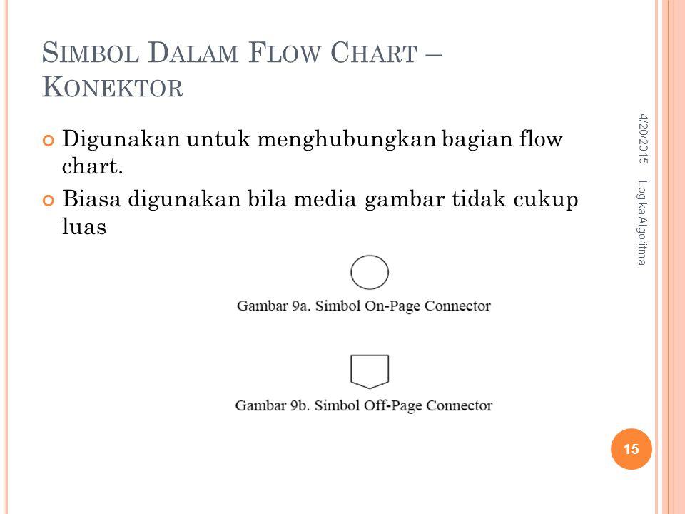 S IMBOL D ALAM F LOW C HART – K ONEKTOR Digunakan untuk menghubungkan bagian flow chart. Biasa digunakan bila media gambar tidak cukup luas 4/20/2015