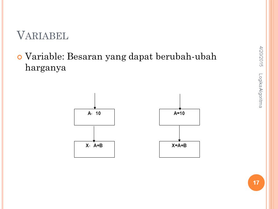 V ARIABEL Variable: Besaran yang dapat berubah-ubah harganya A←10 X←A+B A=10 X=A+B 4/20/2015 Logika Algoritma 17