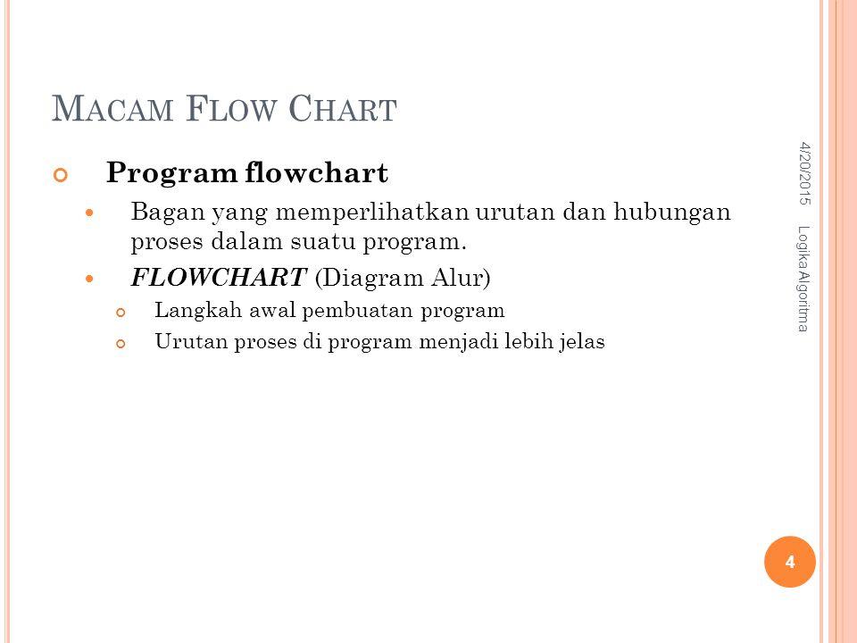 M ACAM F LOW C HART Program flowchart Bagan yang memperlihatkan urutan dan hubungan proses dalam suatu program. FLOWCHART (Diagram Alur) Langkah awal