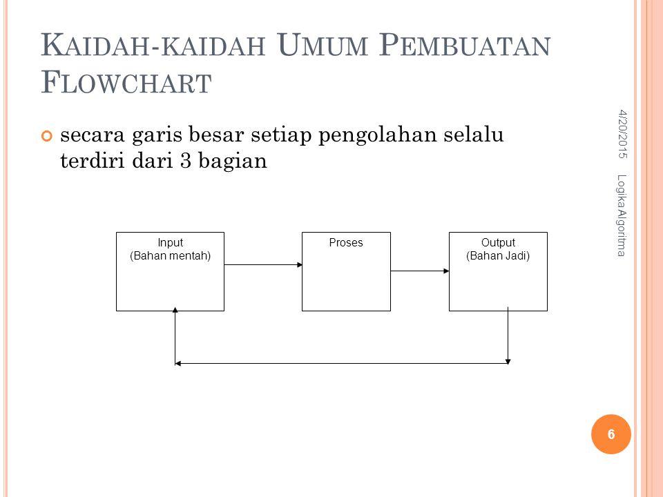 K AIDAH - KAIDAH U MUM P EMBUATAN F LOWCHART secara garis besar setiap pengolahan selalu terdiri dari 3 bagian Input (Bahan mentah) ProsesOutput (Baha
