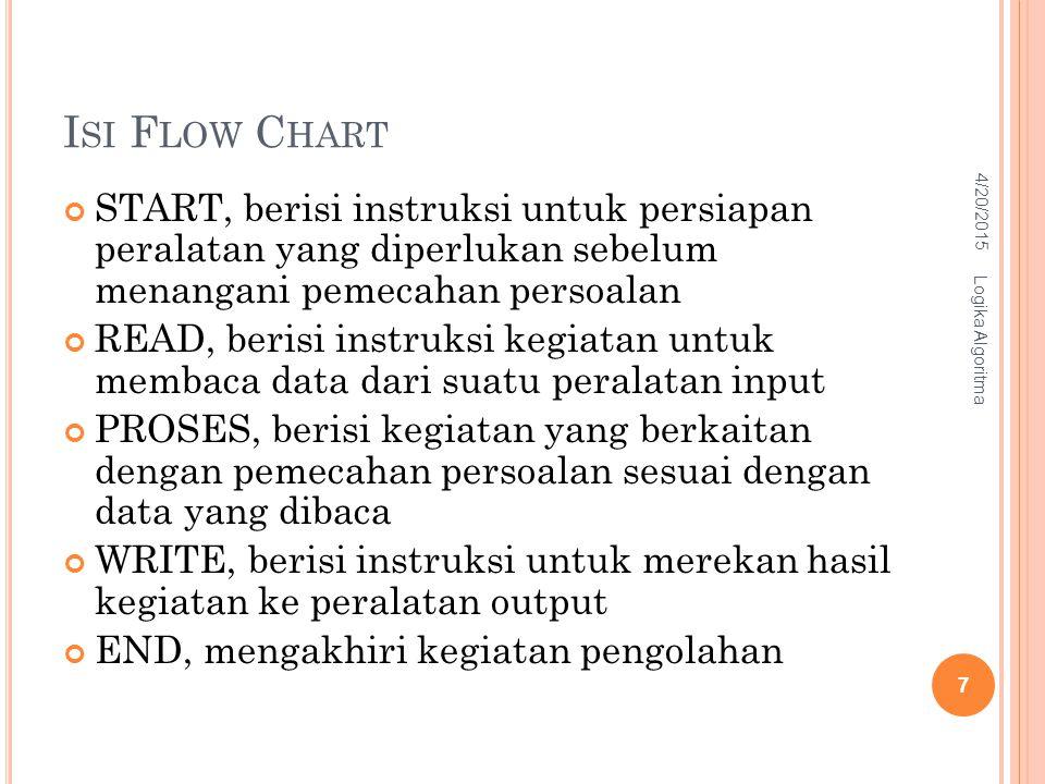 I SI F LOW C HART START, berisi instruksi untuk persiapan peralatan yang diperlukan sebelum menangani pemecahan persoalan READ, berisi instruksi kegia