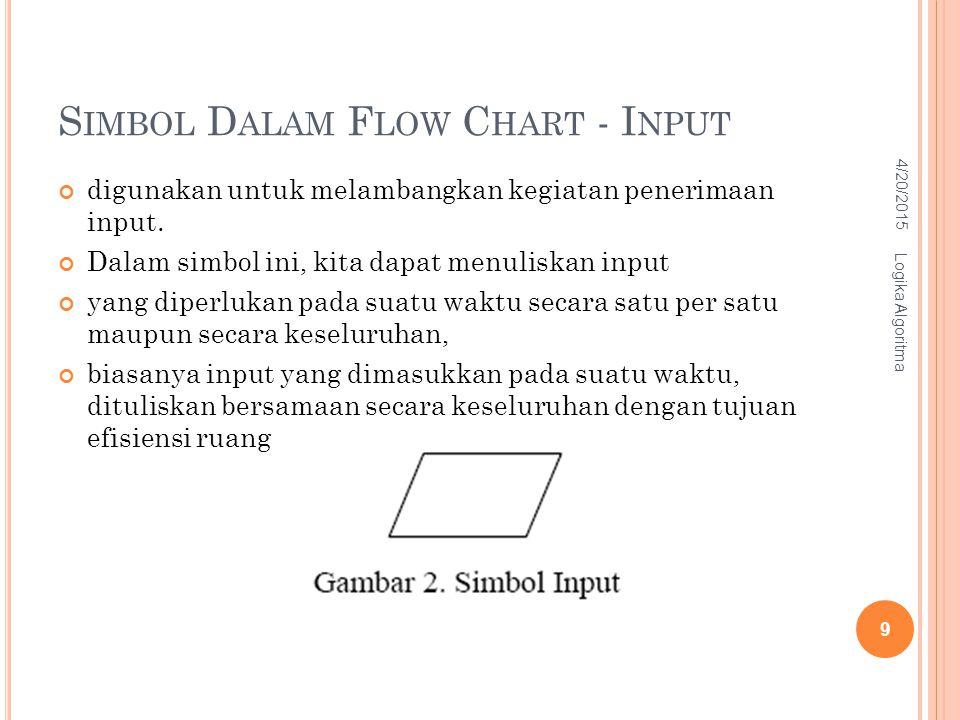 S IMBOL D ALAM F LOW C HART - I NPUT digunakan untuk melambangkan kegiatan penerimaan input. Dalam simbol ini, kita dapat menuliskan input yang diperl