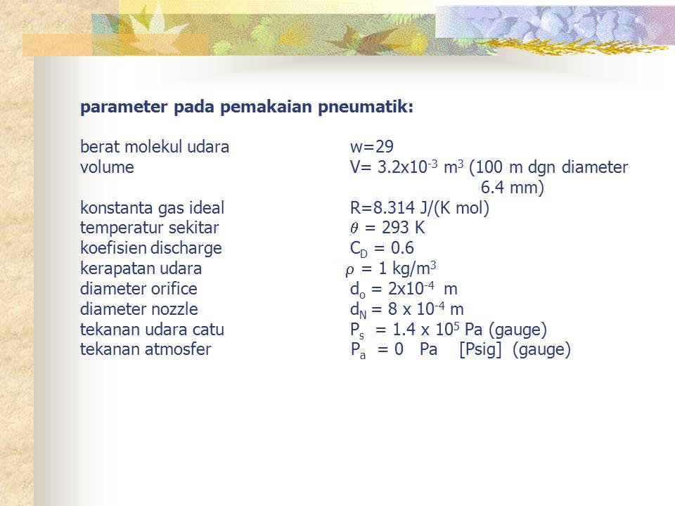 parameter pada pemakaian pneumatik: berat molekul udara w=29 volumeV= 3.2x10 -3 m 3 (100 m dgn diameter 6.4 mm) konstanta gas idealR=8.314 J/(K mol) t