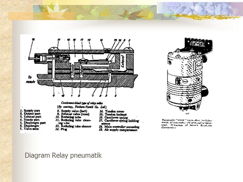 Diagram Relay pneumatik
