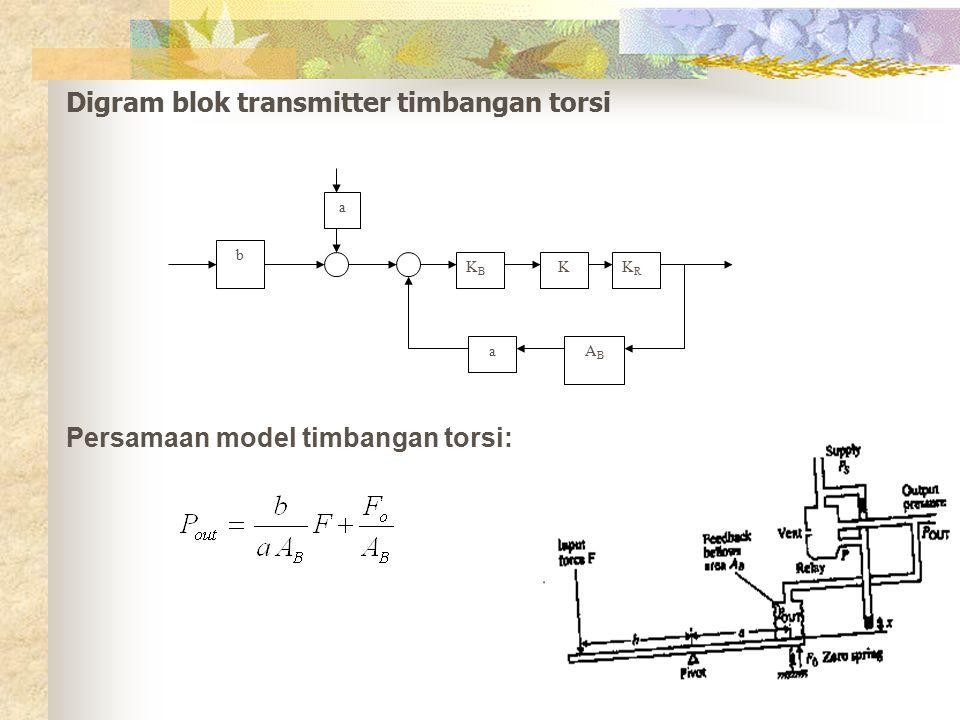 Digram blok transmitter timbangan torsi b a KBKB KKRKR ABAB a Persamaan model timbangan torsi: