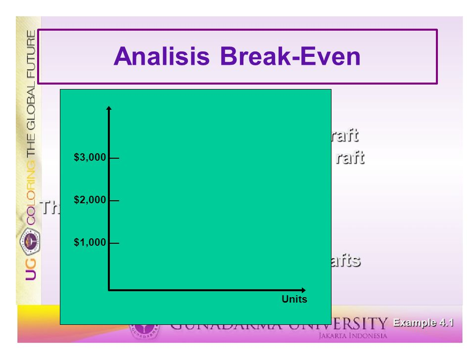 Analisis Break-Even Fixed cost= c f = $2,000 Variable cost= c v = $5 per raft Price= p = $10 per raft The break-even point is v = = = 400 rafts c f p