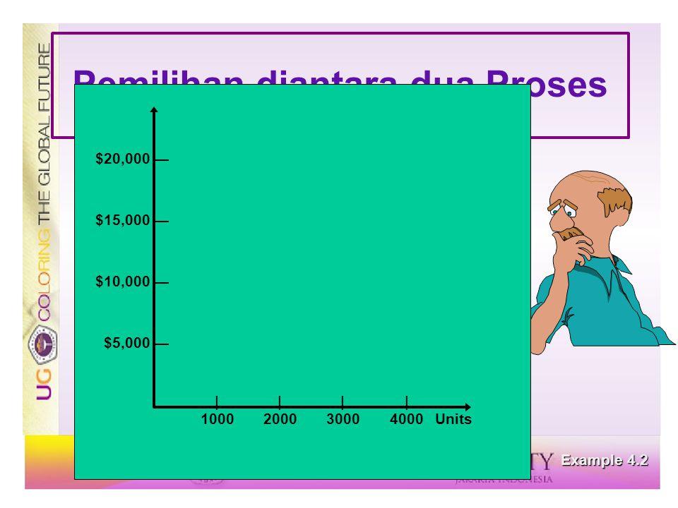Pemilihan diantara dua Proses Example 4.2 |||| 1000200030004000Units $20,000 — $15,000 — $10,000 — $5,000 —