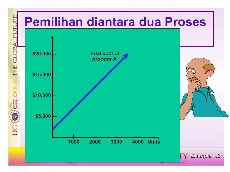 Pemilihan diantara dua Proses Processes Example 4.2 |||| 1000200030004000Units $20,000 — $15,000 — $10,000 — $5,000 — Total cost of process A