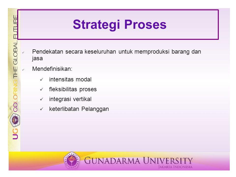 Strategi Proses Pendekatan secara keseluruhan untuk memproduksi barang dan jasa Mendefinisikan: intensitas modal fleksibilitas proses integrasi vertik