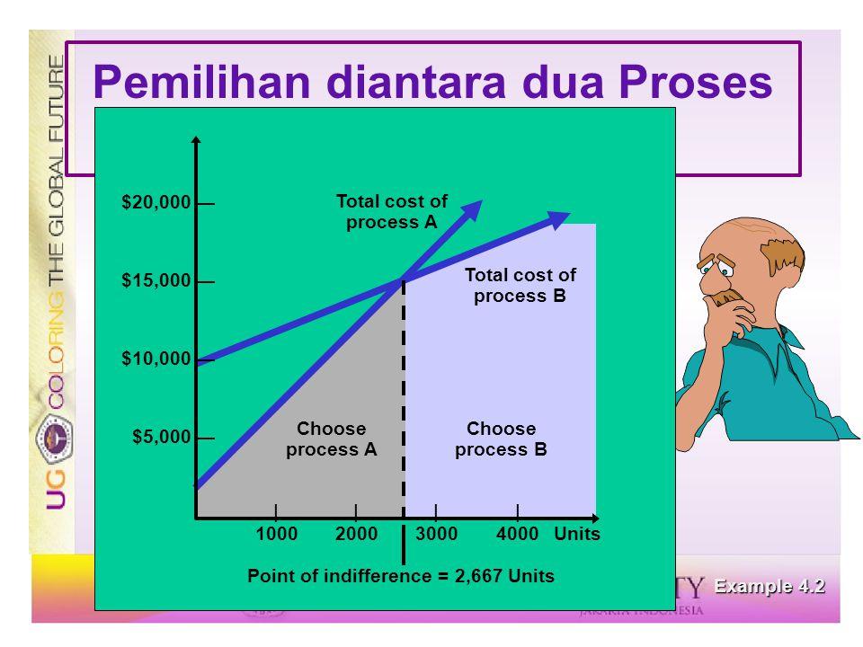 Pemilihan diantara dua Proses Processes Example 4.2 |||| 1000200030004000Units $20,000 — $15,000 — $10,000 — $5,000 — Total cost of process A Total co