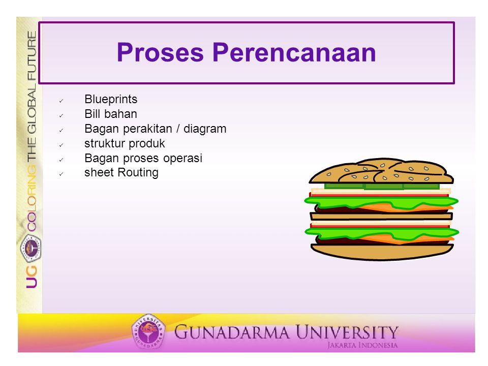 Proses Perencanaan Blueprints Bill bahan Bagan perakitan / diagram struktur produk Bagan proses operasi sheet Routing
