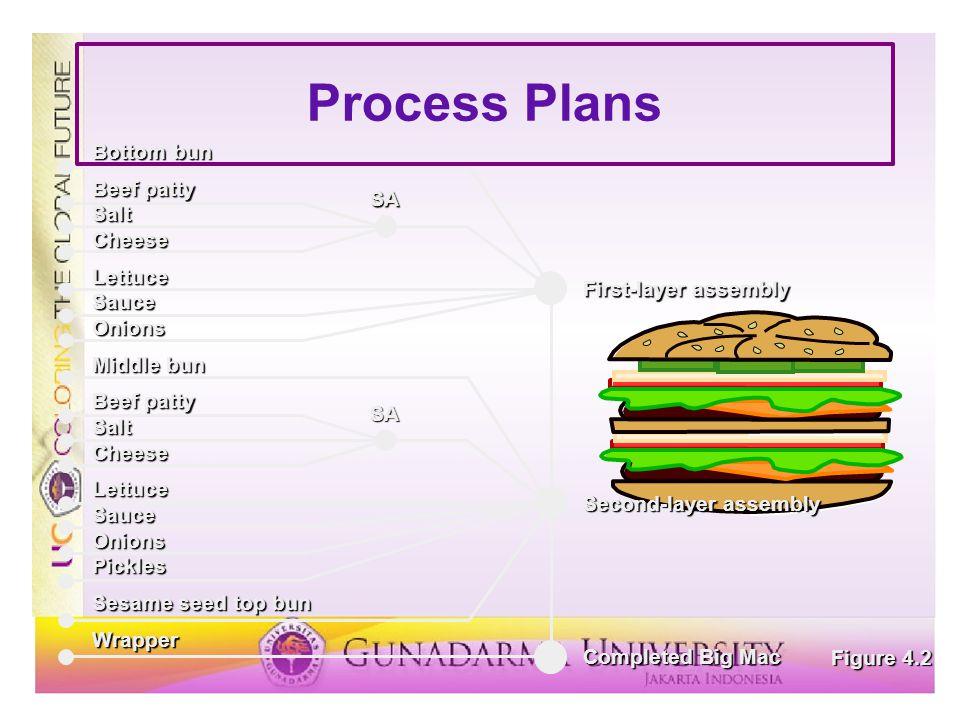Process Plans Figure 4.2 Bottom bun Beef patty SaltCheeseLettuceSauceOnions Middle bun Beef patty SaltCheeseLettuceSauceOnionsPickles Sesame seed top