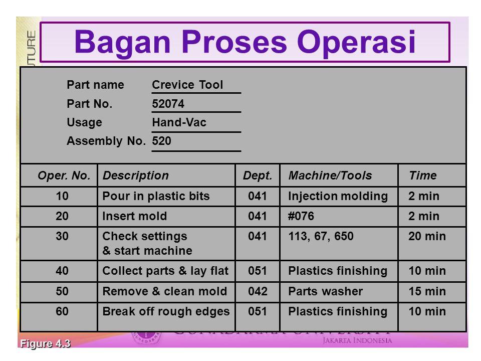 Bagan Proses Operasi Part nameCrevice Tool Part No.52074 UsageHand-Vac Assembly No.520 Oper. No.DescriptionDept.Machine/ToolsTime 10Pour in plastic bi