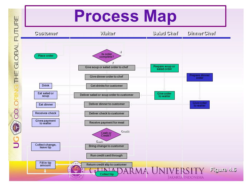Process Map Figure 4.6 Place order Drink Eat salad or soup Eat dinner Receives check Gives payment to waiter Collect change, leave tip Fill in tip amo