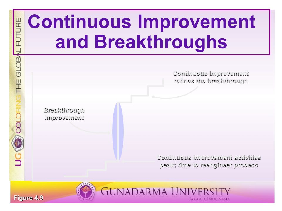 Continuous Improvement and Breakthroughs Breakthrough Improvement Continuous improvement refines the breakthrough Continuous improvement activities peak; time to reengineer process Figure 4.9
