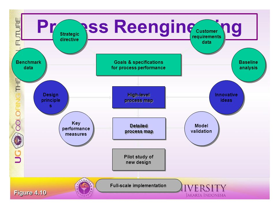 Process Reengineering Model validation Key performance measures Detailed process map Pilot study of new design Full-scale implementation Innovative id