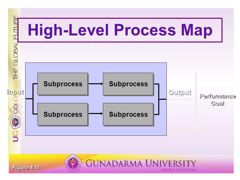 High-Level Process Map Output PerformanceGoal Input Subprocess Figure 4.11