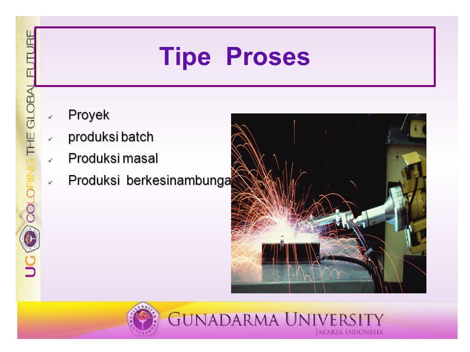 Tipe Proses Proyek Proyek produksi batch produksi batch Produksi masal Produksi masal Produksi berkesinambungan Produksi berkesinambungan
