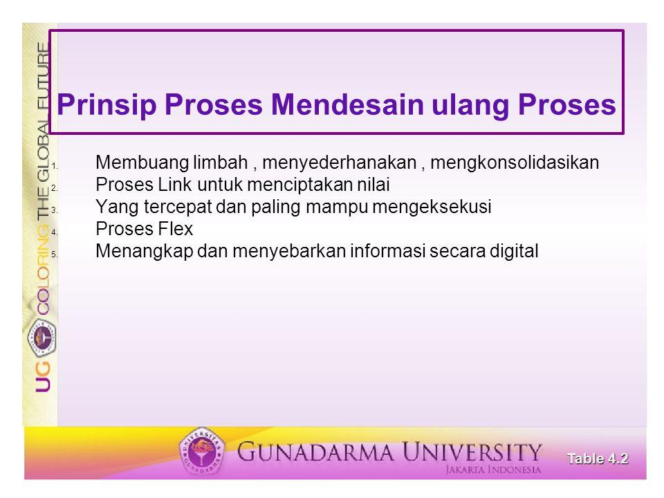 Prinsip Proses Mendesain ulang Proses 1. Membuang limbah, menyederhanakan, mengkonsolidasikan 2. Proses Link untuk menciptakan nilai 3. Yang tercepat