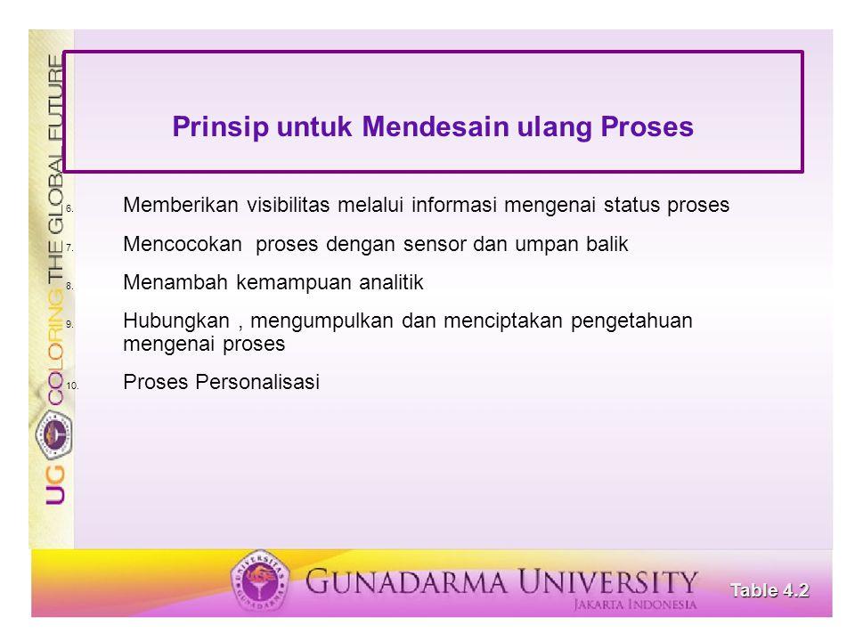Prinsip untuk Mendesain ulang Proses 6. Memberikan visibilitas melalui informasi mengenai status proses 7. Mencocokan proses dengan sensor dan umpan b