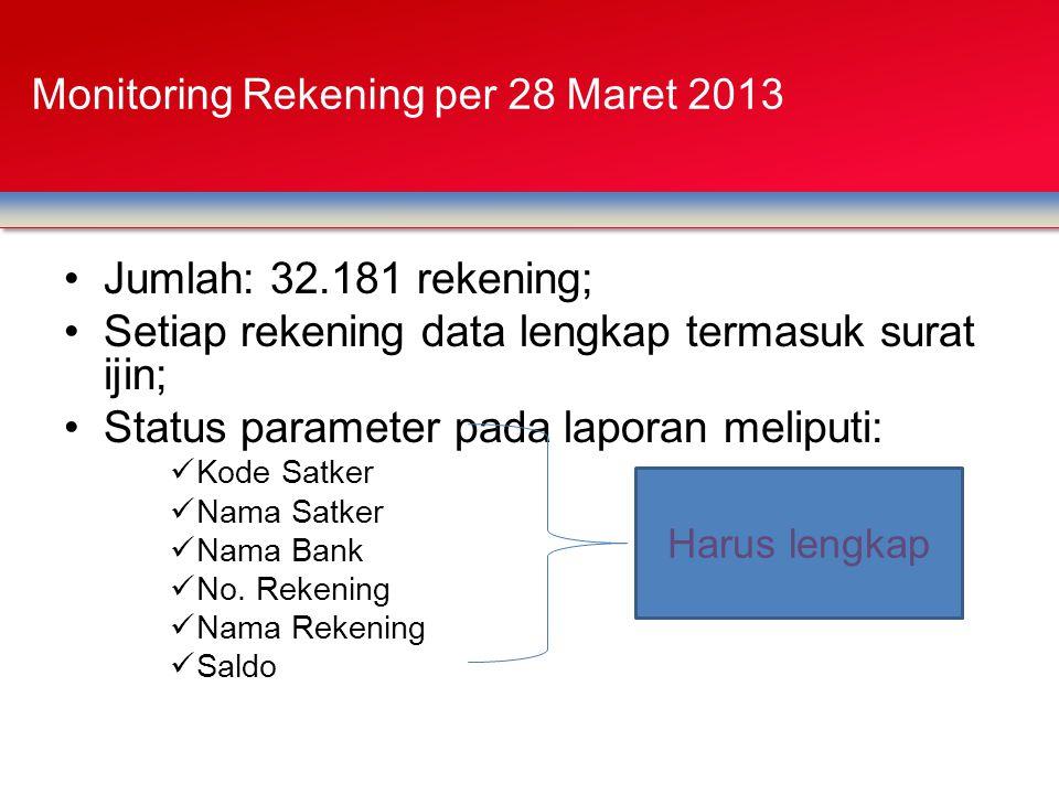 Jumlah: 32.181 rekening; Setiap rekening data lengkap termasuk surat ijin; Status parameter pada laporan meliputi: Kode Satker Nama Satker Nama Bank No.
