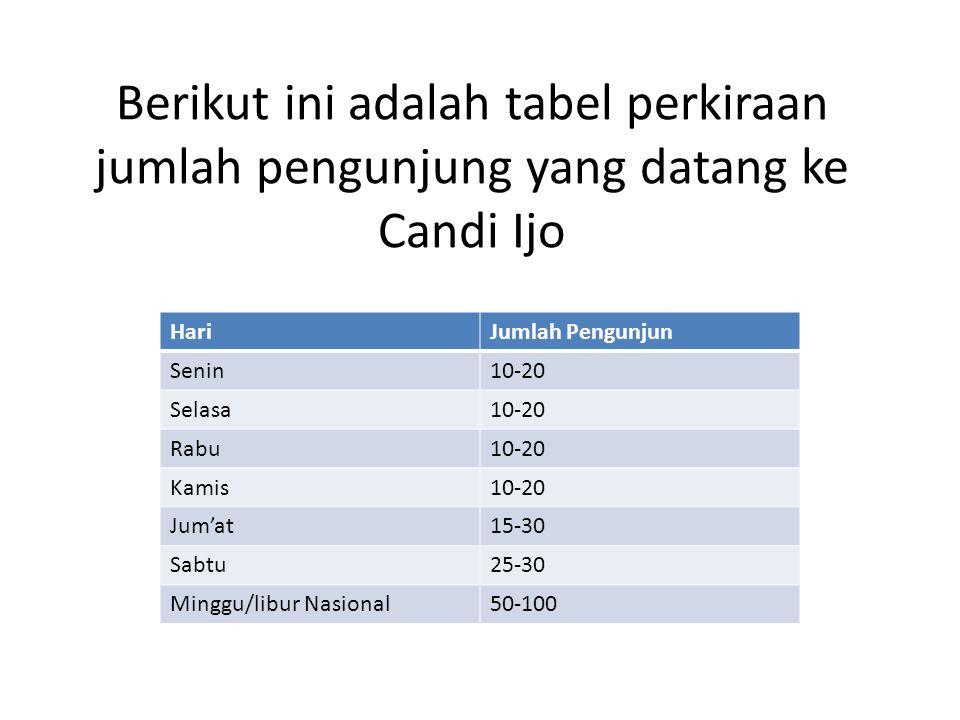 Berikut ini adalah tabel perkiraan jumlah pengunjung yang datang ke Candi Ijo HariJumlah Pengunjun Senin10-20 Selasa10-20 Rabu10-20 Kamis10-20 Jum'at15-30 Sabtu25-30 Minggu/libur Nasional50-100