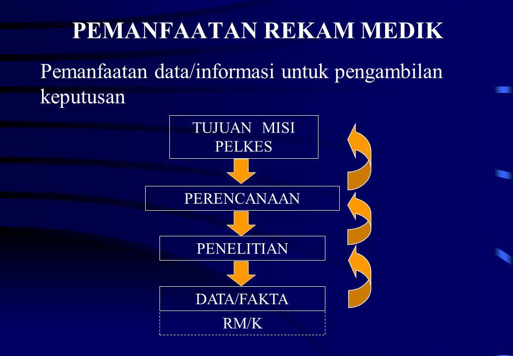 PEMANFAATAN REKAM MEDIK Pemanfaatan data/informasi untuk pengambilan keputusan TUJUAN MISI PELKES PERENCANAAN PENELITIAN DATA/FAKTA RM/K