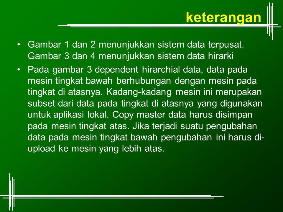 Split-data Karakteristik: –Struktur dan format data sama, namun datanya berbeda –Struktur data dan program aplikasi dibuat oleh satu team –Setiap bagian menyimpan data bagiannya saja.