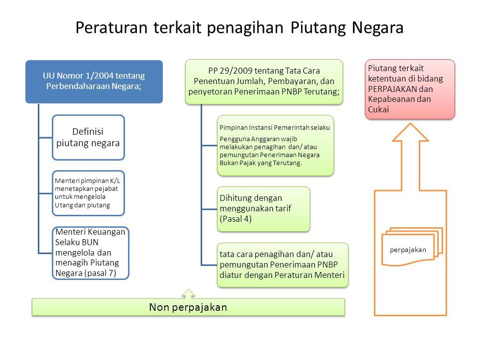 Peraturan terkait penagihan Piutang Negara UU Nomor 1/2004 tentang Perbendaharaan Negara; Definisi piutang negara Menteri pimpinan K/L menetapkan peja