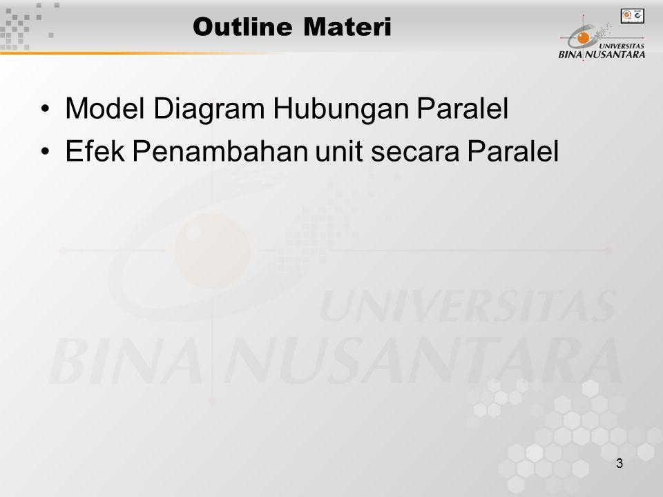 3 Outline Materi Model Diagram Hubungan Paralel Efek Penambahan unit secara Paralel