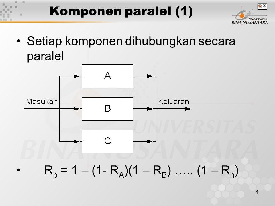 4 Komponen paralel (1) Setiap komponen dihubungkan secara paralel R p = 1 – (1- R A )(1 – R B ) …..