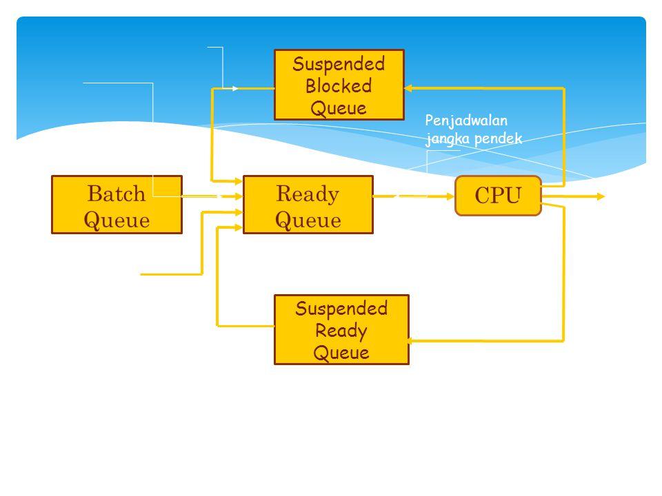 Suspended Blocked Queue Ready Queue Batch Queue Suspended Ready Queue CPU Penjadwalan jangka pendek Program- program interaktif Gambar Tipe-tipe Penja