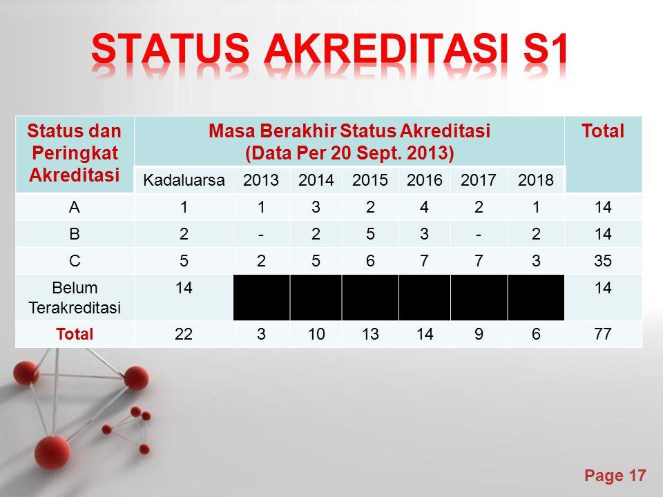 Powerpoint Templates Page 17 Status dan Peringkat Akreditasi Masa Berakhir Status Akreditasi (Data Per 20 Sept. 2013) Total Kadaluarsa2013201420152016