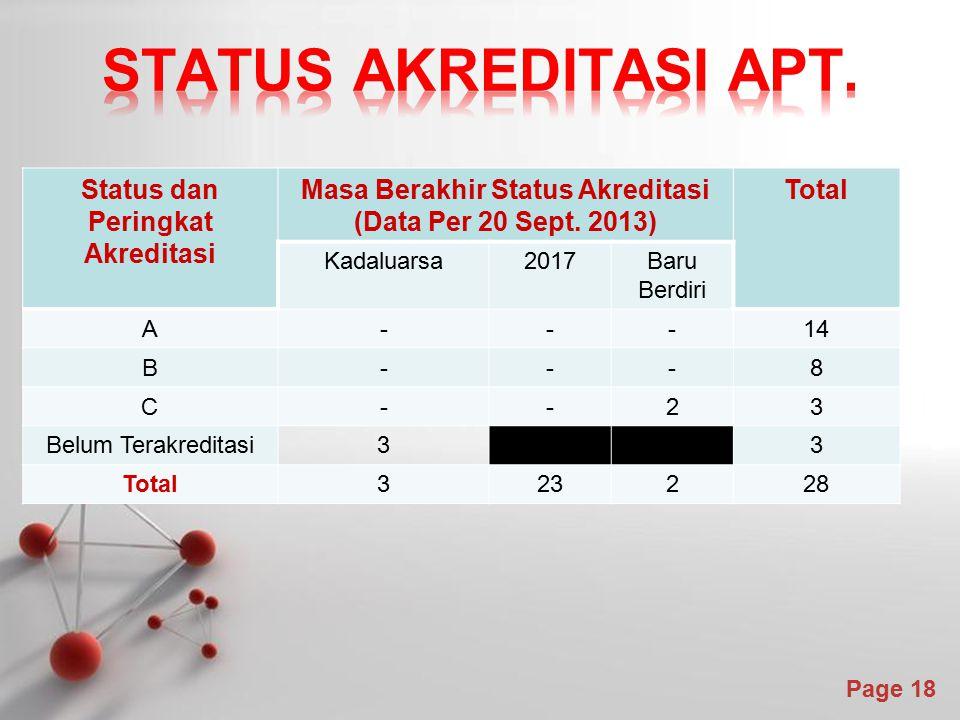Powerpoint Templates Page 18 Status dan Peringkat Akreditasi Masa Berakhir Status Akreditasi (Data Per 20 Sept. 2013) Total Kadaluarsa2017Baru Berdiri