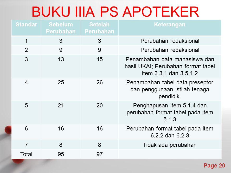 Powerpoint Templates Page 20 StandarSebelum Perubahan Setelah Perubahan Keterangan 133Perubahan redaksional 299 31315Penambahan data mahasiswa dan has