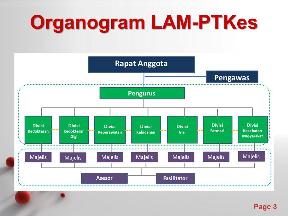 Powerpoint Templates Page 3 Organogram LAM-PTKes