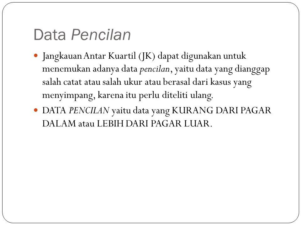 Data Pencilan Jangkauan Antar Kuartil (JK) dapat digunakan untuk menemukan adanya data pencilan, yaitu data yang dianggap salah catat atau salah ukur