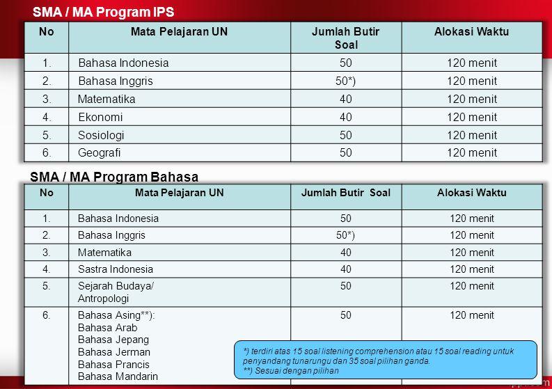 SMA / MA Program IPS SMA / MA Program Bahasa *) terdiri atas 15 soal listening comprehension atau 15 soal reading untuk penyandang tunarungu dan 35 soal pilihan ganda.