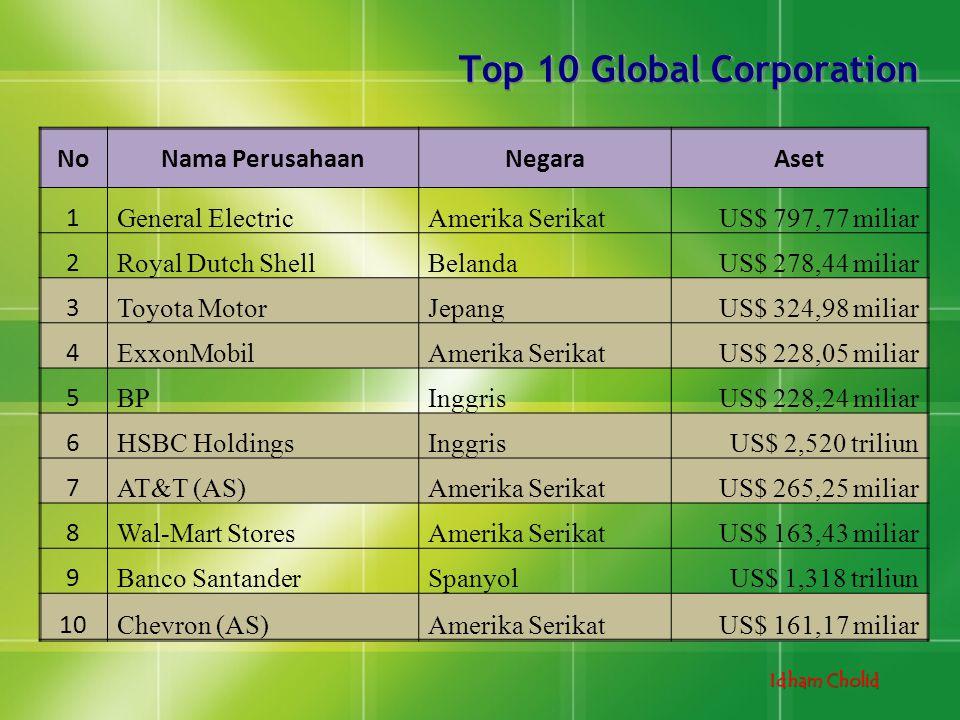 Idham Cholid Top 10 Global Corporation NoNama PerusahaanNegaraAset 1 General ElectricAmerika SerikatUS$ 797,77 miliar 2 Royal Dutch ShellBelandaUS$ 27