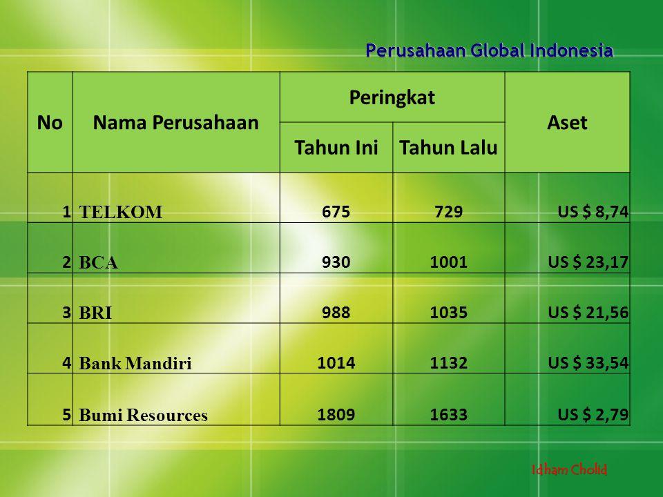 Idham Cholid Perusahaan Global Indonesia NoNama Perusahaan Peringkat Aset Tahun IniTahun Lalu 1 TELKOM 675729US $ 8,74 2 BCA 9301001US $ 23,17 3 BRI 9