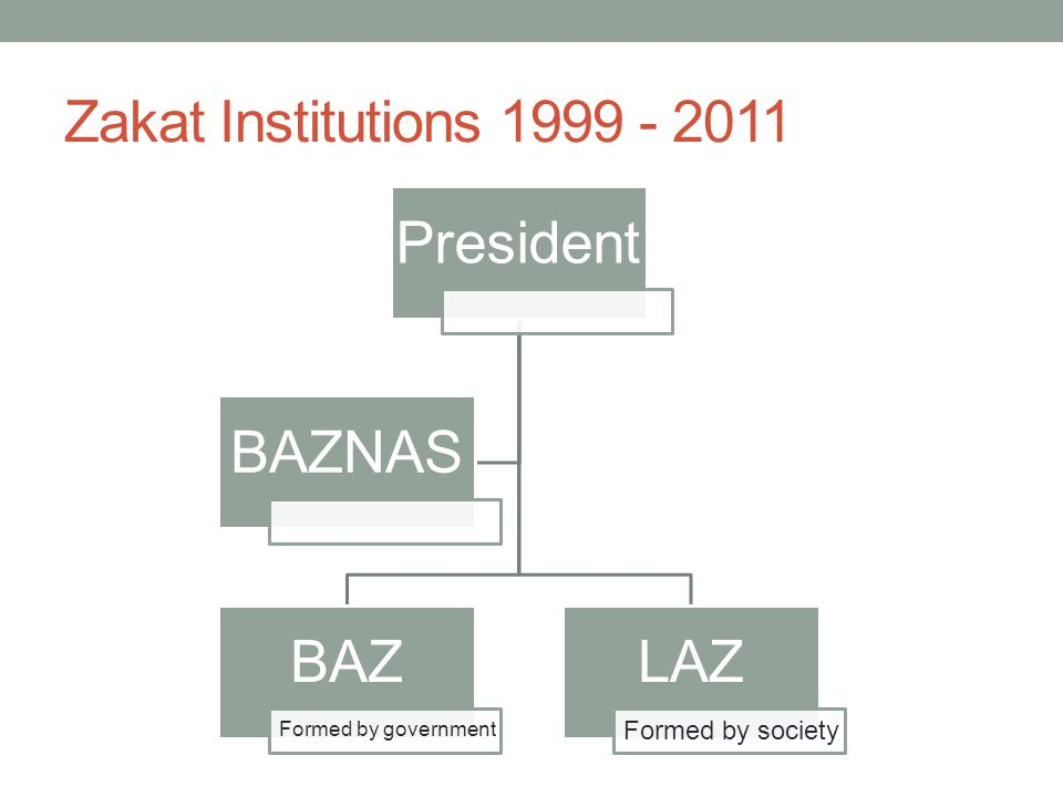 Zakat Institutions 1999 - 2011 President BAZ Formed by government LAZ Formed by society BAZNAS