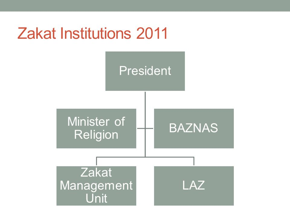 Zakat Institutions 2011 President Zakat Management Unit LAZ Minister of Religion BAZNAS