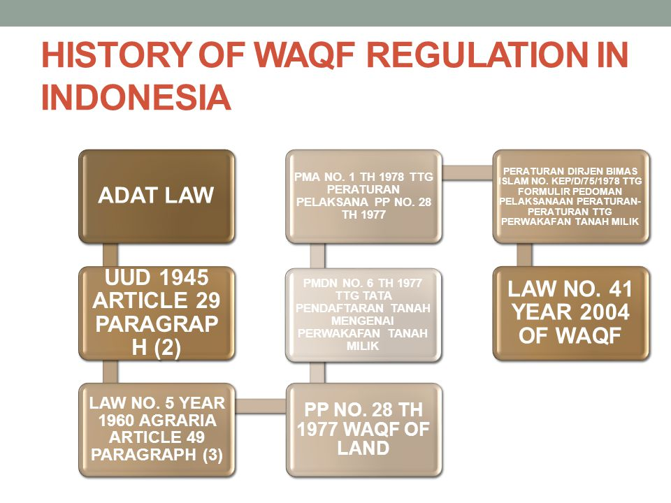 HISTORY OF WAQF REGULATION IN INDONESIA ADAT LAW UUD 1945 ARTICLE 29 PARAGRAP H (2) LAW NO.