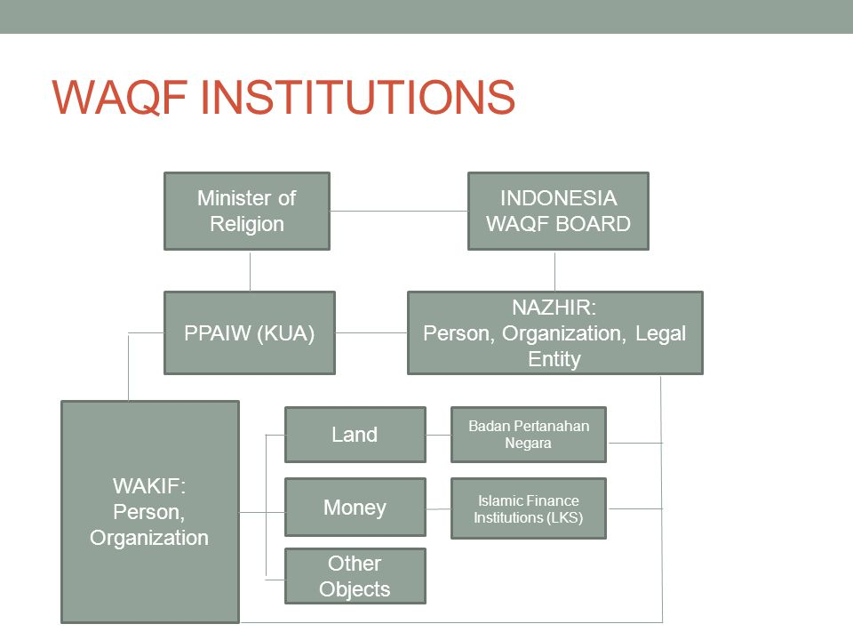 WAQF INSTITUTIONS Other Objects Money Land Minister of Religion PPAIW (KUA) INDONESIA WAQF BOARD Islamic Finance Institutions (LKS) Badan Pertanahan N